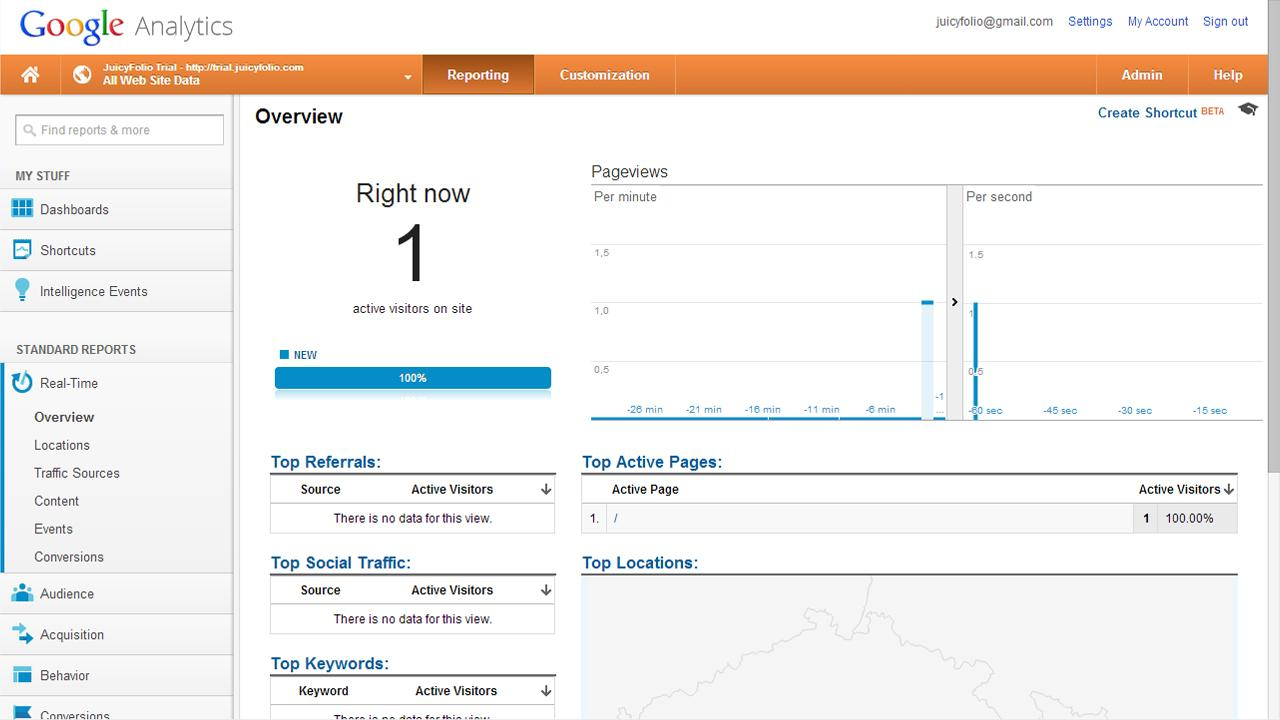 Site Visitors Overview